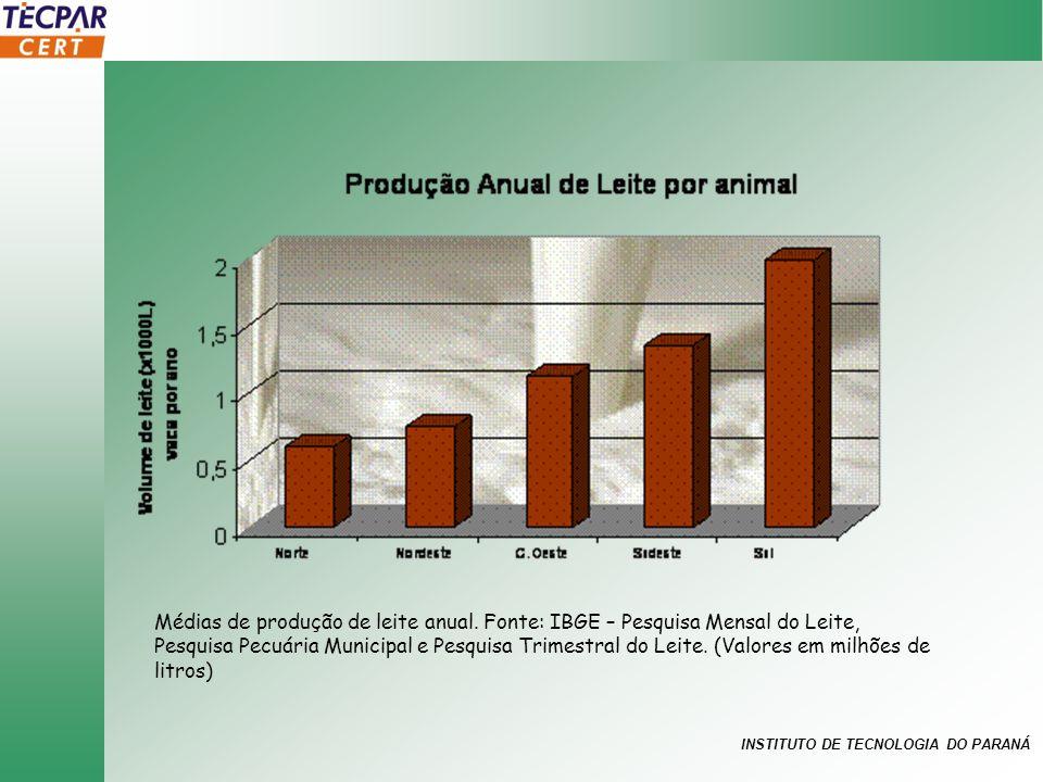Médias de produção de leite anual