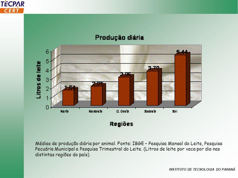 Médias de produção diária por animal