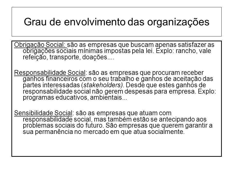 Grau de envolvimento das organizações