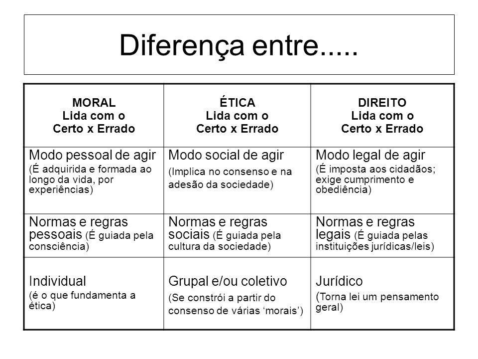 Diferença entre..... Modo pessoal de agir Modo social de agir