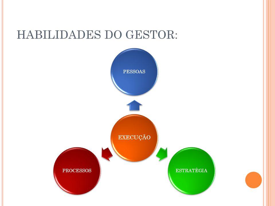 HABILIDADES DO GESTOR: