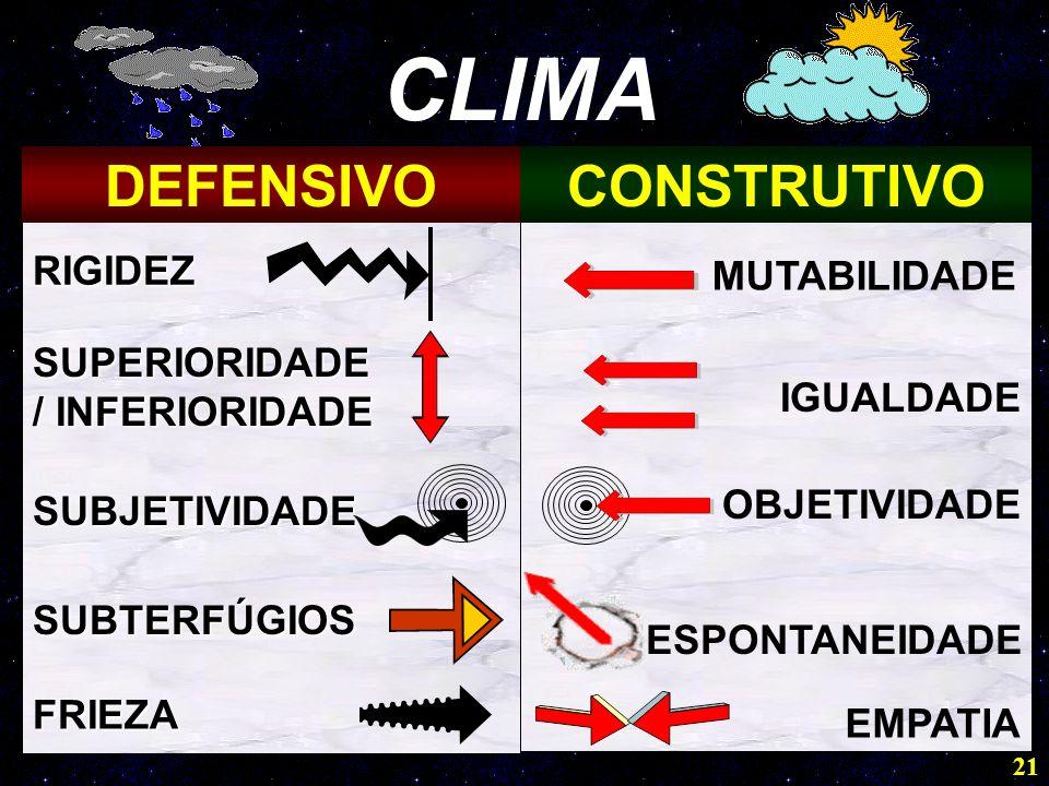 CLIMA DEFENSIVO CONSTRUTIVO RIGIDEZ MUTABILIDADE