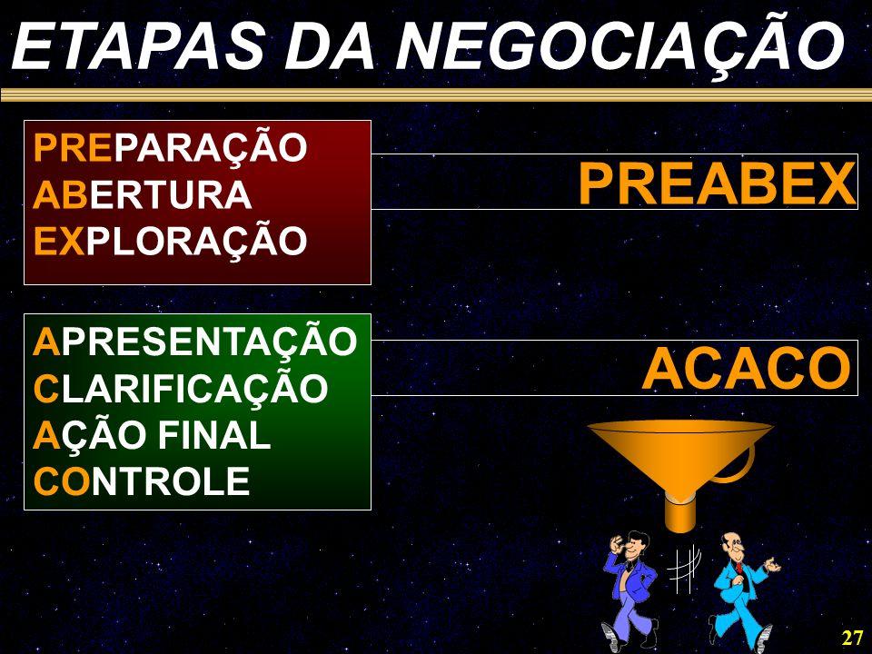 ETAPAS DA NEGOCIAÇÃO PREABEX ACACO PREPARAÇÃO ABERTURA EXPLORAÇÃO