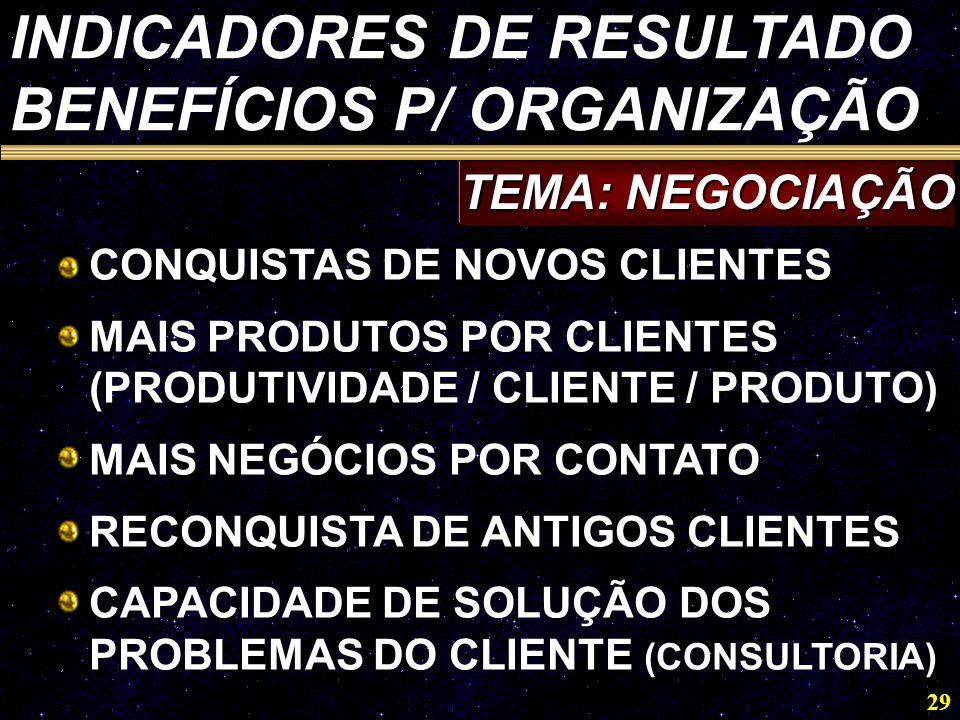 INDICADORES DE RESULTADO BENEFÍCIOS P/ ORGANIZAÇÃO