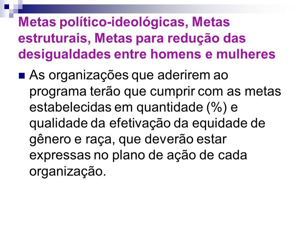 Metas político-ideológicas, Metas estruturais, Metas para redução das desigualdades entre homens e mulheres