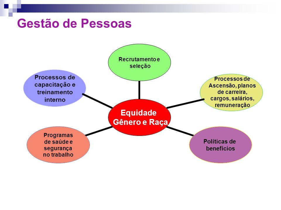 Processos de capacitação e treinamento interno