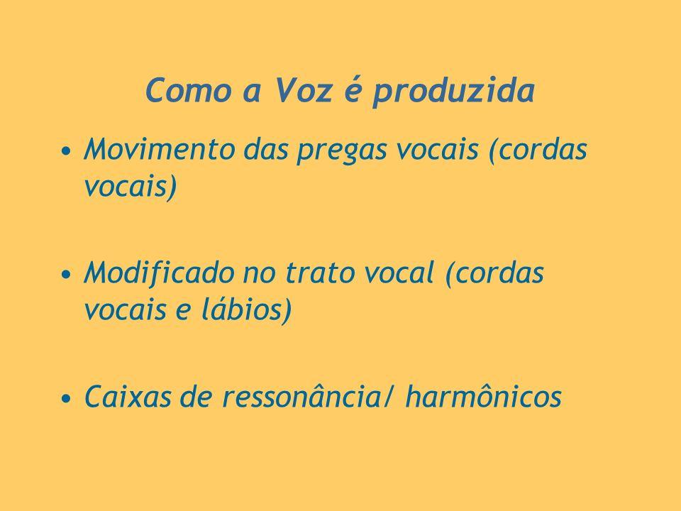 Como a Voz é produzida Movimento das pregas vocais (cordas vocais)