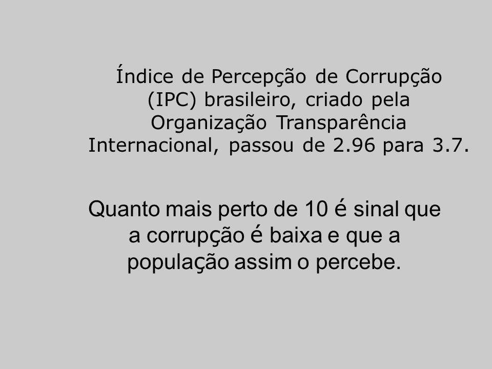 Índice de Percepção de Corrupção (IPC) brasileiro, criado pela Organização Transparência Internacional, passou de 2.96 para 3.7.