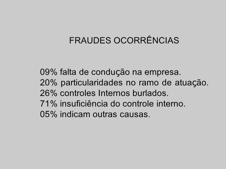 FRAUDES OCORRÊNCIAS09% falta de condução na empresa. 20% particularidades no ramo de atuação. 26% controles Internos burlados.