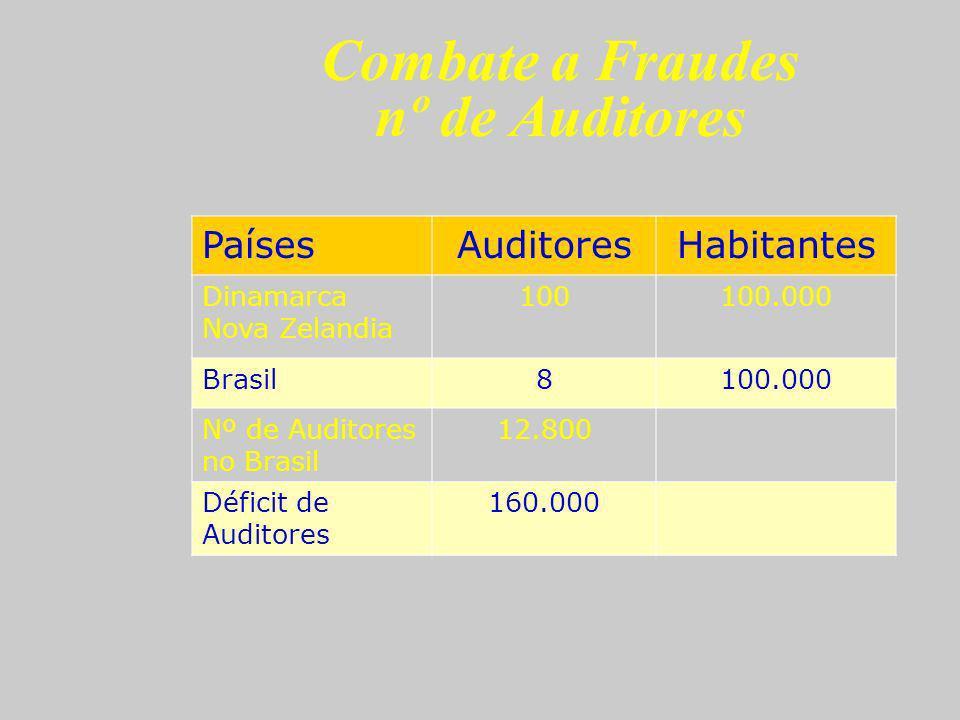 Combate a Fraudes nº de Auditores