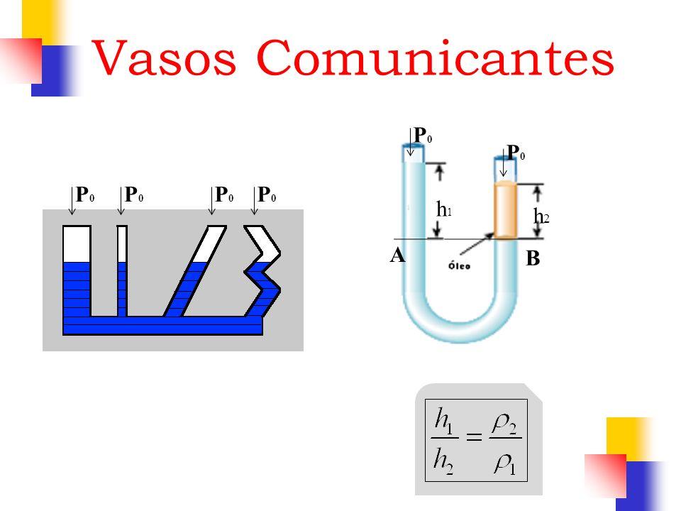 Vasos Comunicantes h1 h2 P0 B A P0