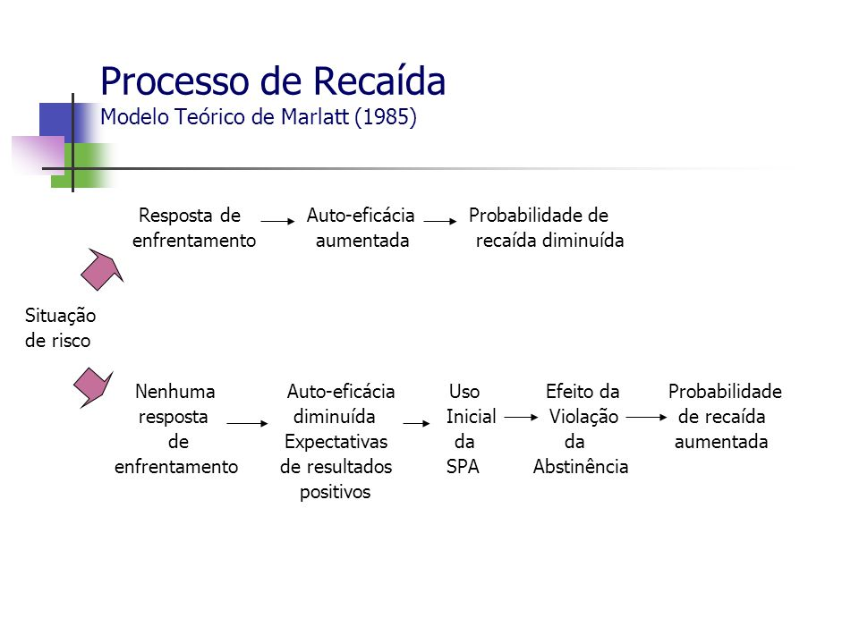 Processo de Recaída Modelo Teórico de Marlatt (1985)