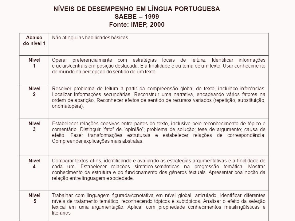NÍVEIS DE DESEMPENHO EM LÍNGUA PORTUGUESA