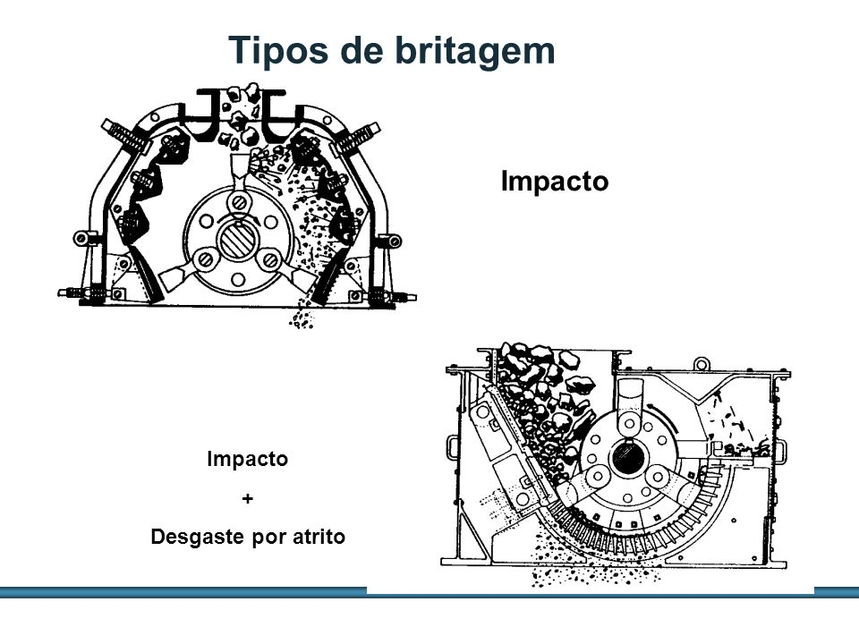 Tipos de britagem Impacto Impacto + Desgaste por atrito