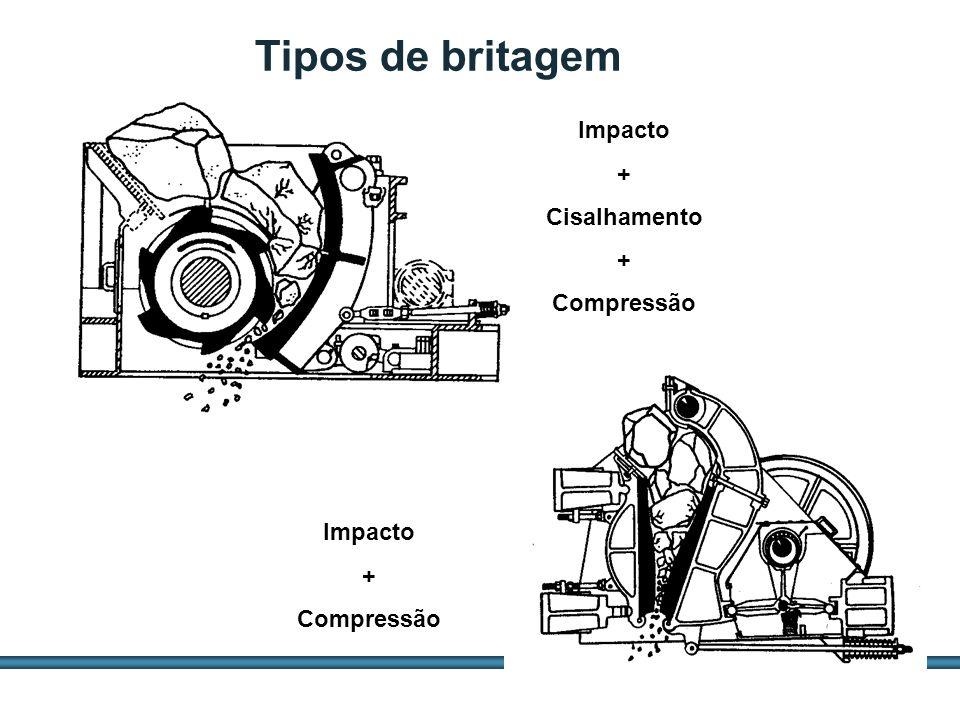 Tipos de britagem Impacto + Cisalhamento Compressão Impacto +