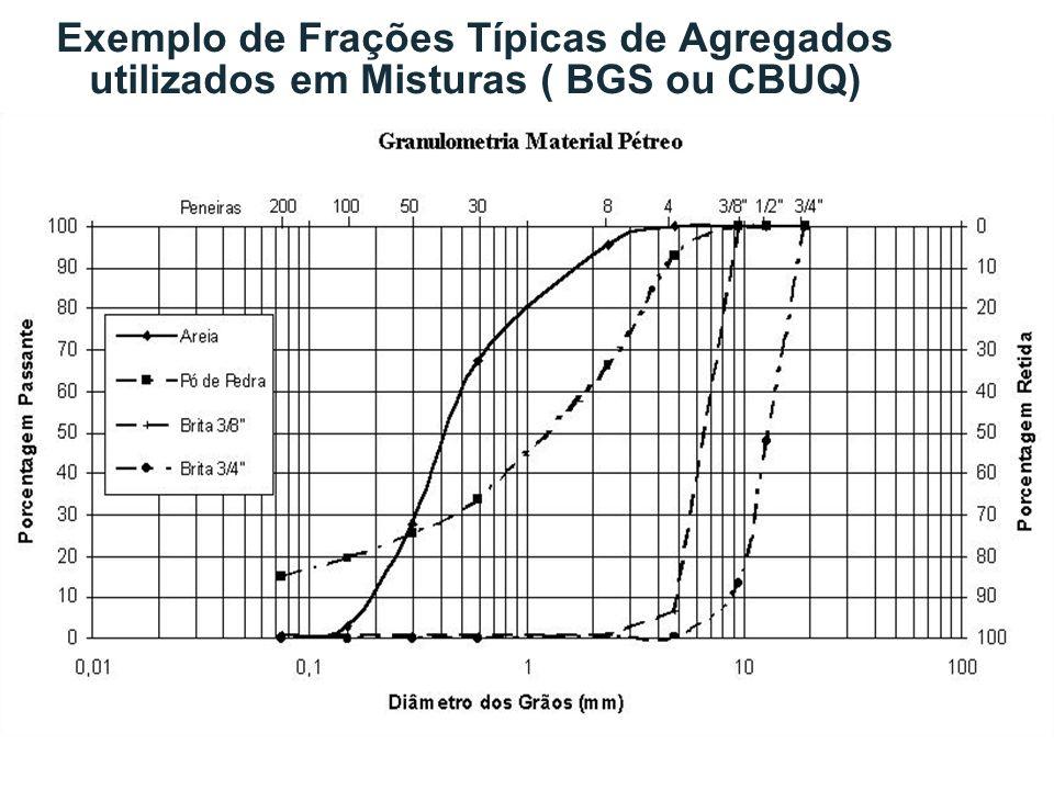 Exemplo de Frações Típicas de Agregados utilizados em Misturas ( BGS ou CBUQ)