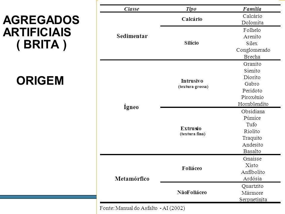 AGREGADOS ARTIFICIAIS ( BRITA ) ORIGEM