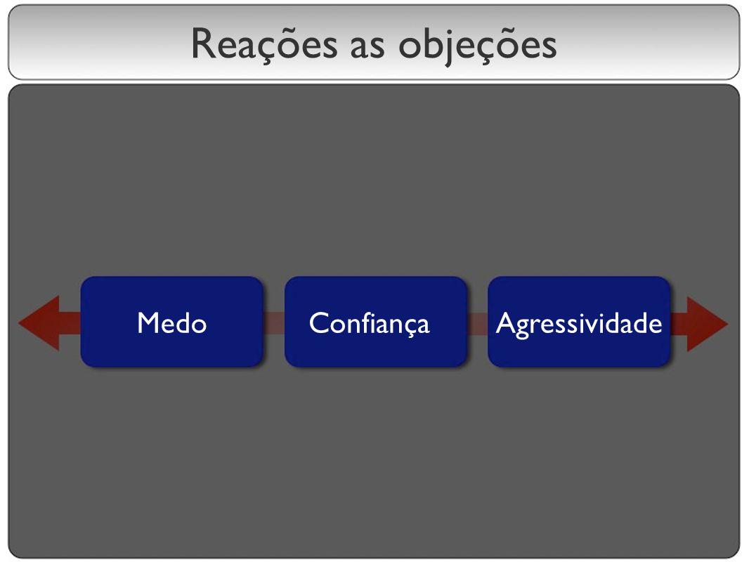 Reações as objeções Medo Confiança Agressividade