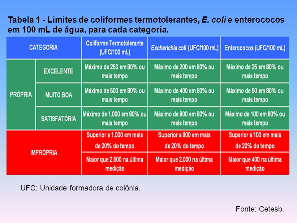Tabela 1 - Limites de coliformes termotolerantes, E