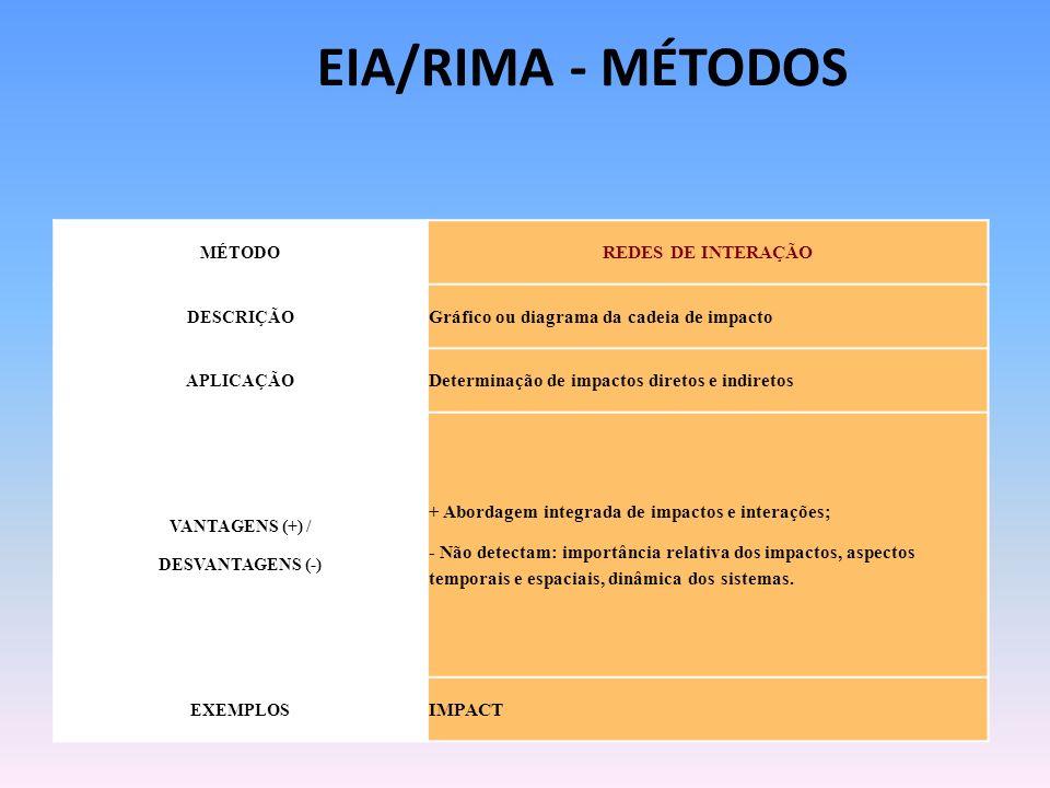 EIA/RIMA - MÉTODOS REDES DE INTERAÇÃO