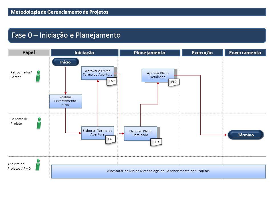 Fase 0 – Iniciação e Planejamento