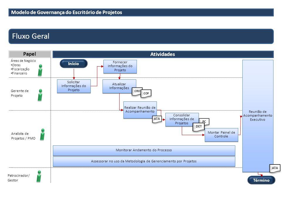 Fluxo Geral Modelo de Governança do Escritório de Projetos Papel