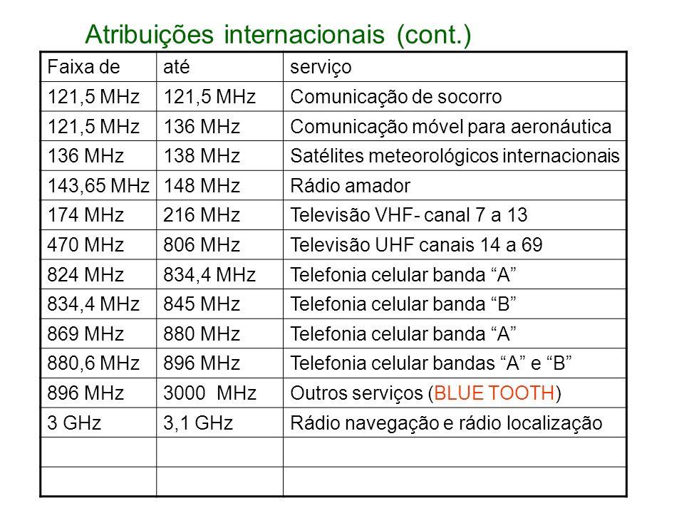 Atribuições internacionais (cont.)