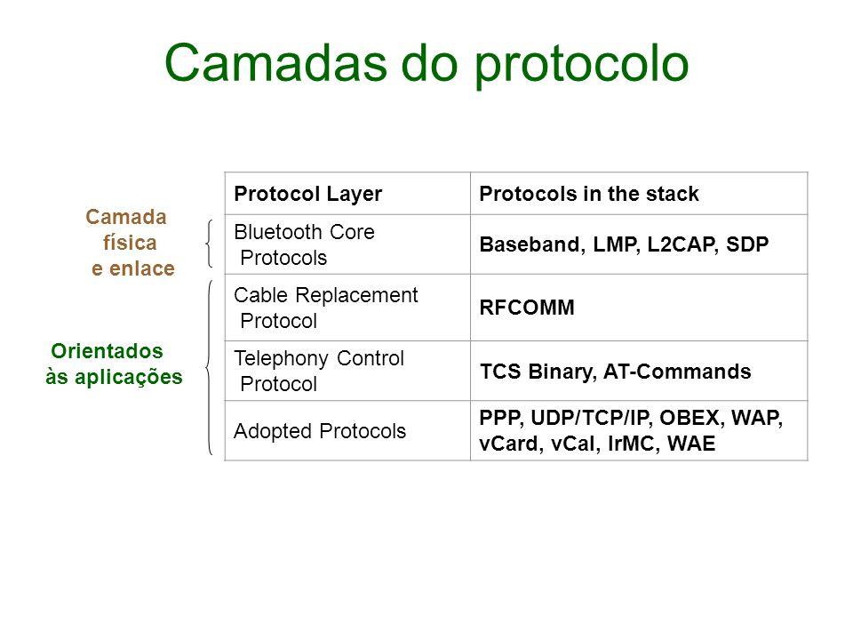 Camadas do protocolo Protocol Layer Protocols in the stack
