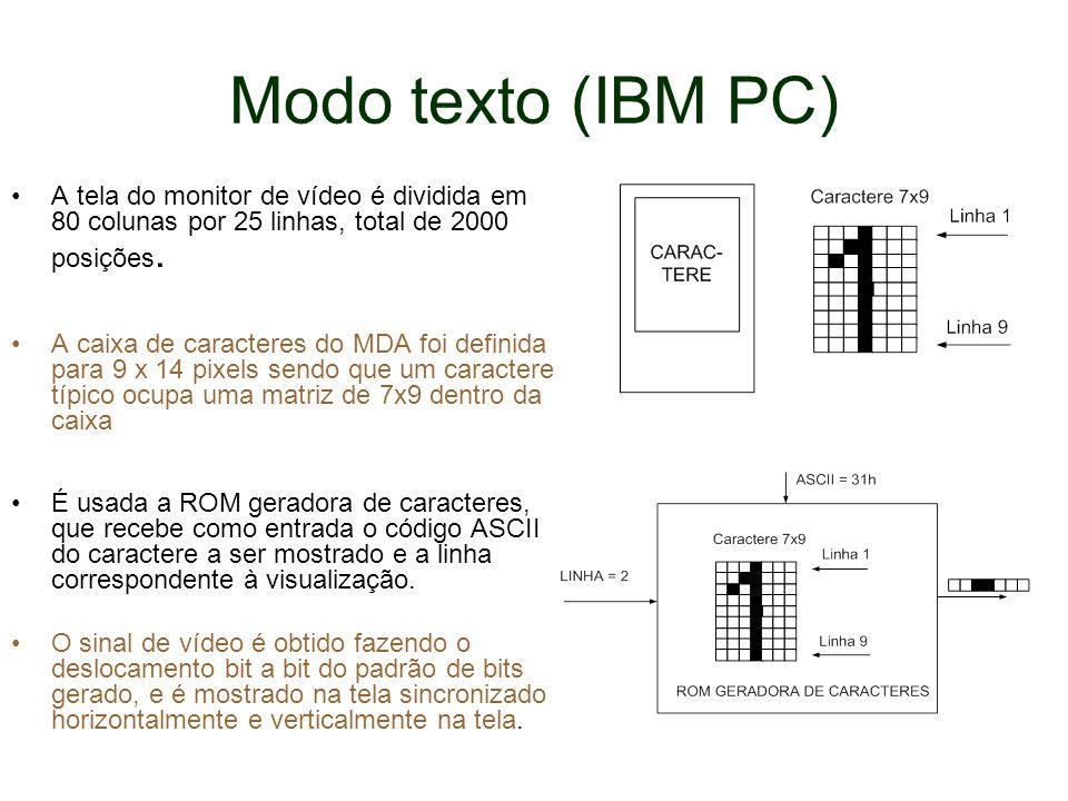 Modo texto (IBM PC) A tela do monitor de vídeo é dividida em 80 colunas por 25 linhas, total de 2000 posições.
