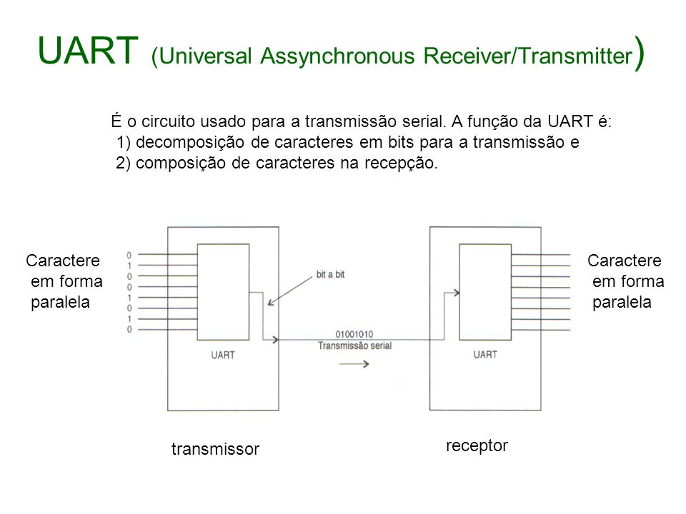 UART (Universal Assynchronous Receiver/Transmitter)