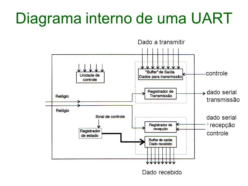 Diagrama interno de uma UART
