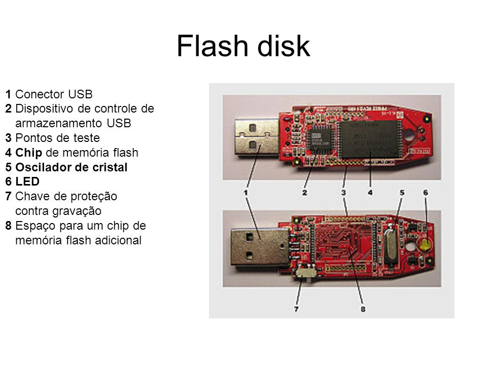 Flash disk 1 Conector USB 2 Dispositivo de controle de