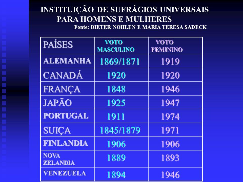 PAÍSES 1869/1871 1919 CANADÁ 1920 FRANÇA 1848 1946 JAPÃO 1925 1947