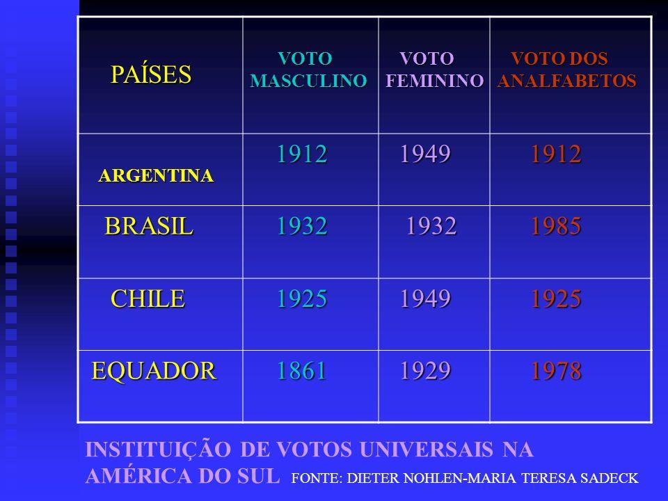PAÍSES 1912 1949 BRASIL 1932 1985 CHILE 1925 EQUADOR 1861 1929 1978