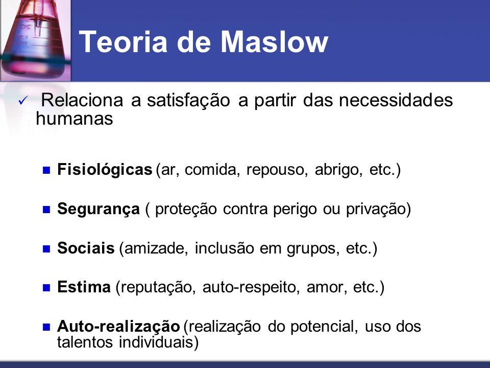 Teoria de Maslow Relaciona a satisfação a partir das necessidades humanas. Fisiológicas (ar, comida, repouso, abrigo, etc.)