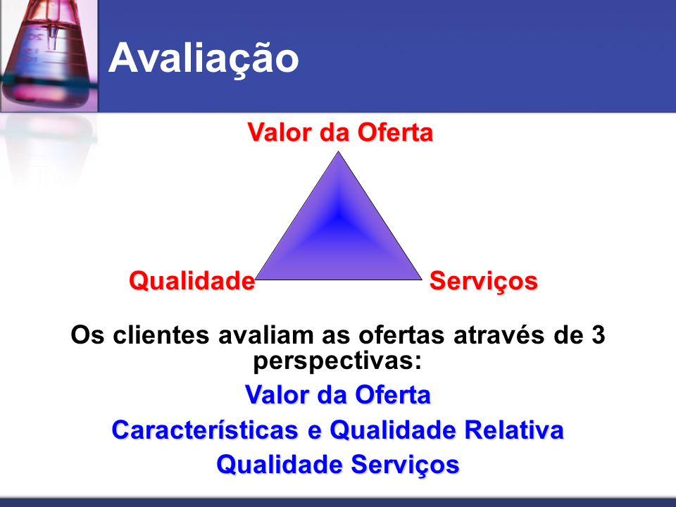 Avaliação Valor da Oferta Qualidade Serviços