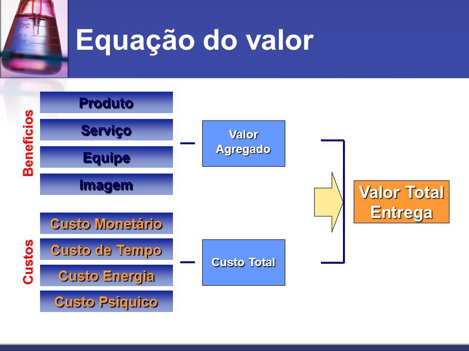 Equação do valor Valor Total Entrega Produto Serviço Equipe Imagem