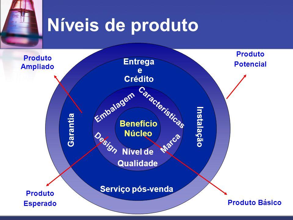 Níveis de produto Entrega e Crédito Características Embalagem