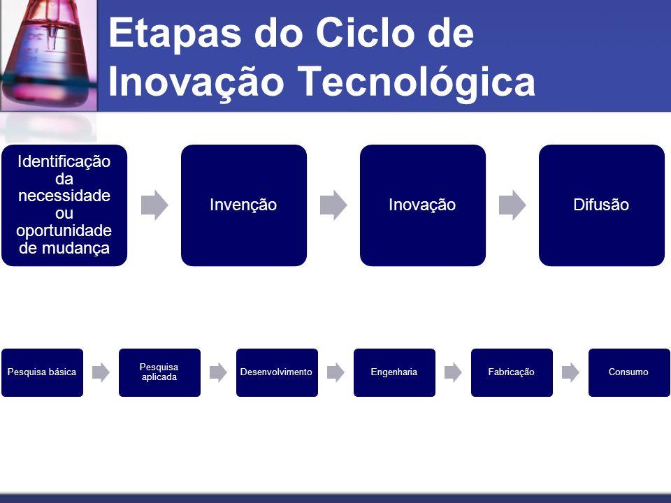 Etapas do Ciclo de Inovação Tecnológica