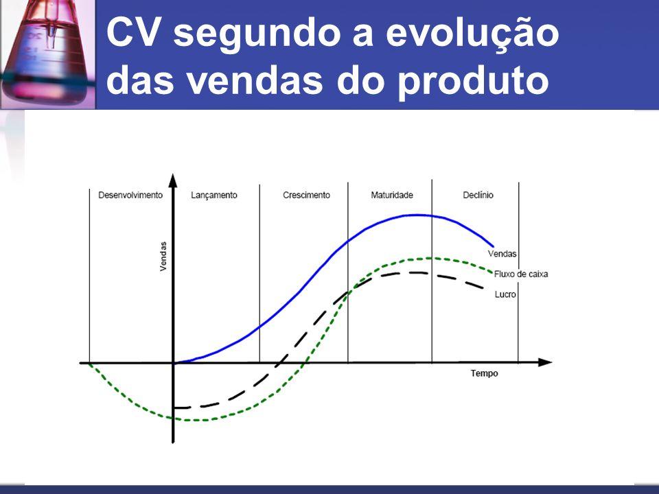 CV segundo a evolução das vendas do produto