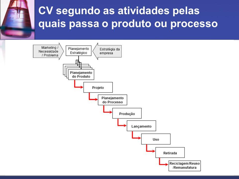 CV segundo as atividades pelas quais passa o produto ou processo