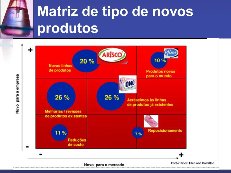 Matriz de tipo de novos produtos