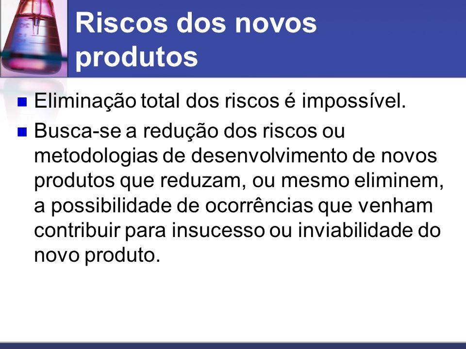 Riscos dos novos produtos