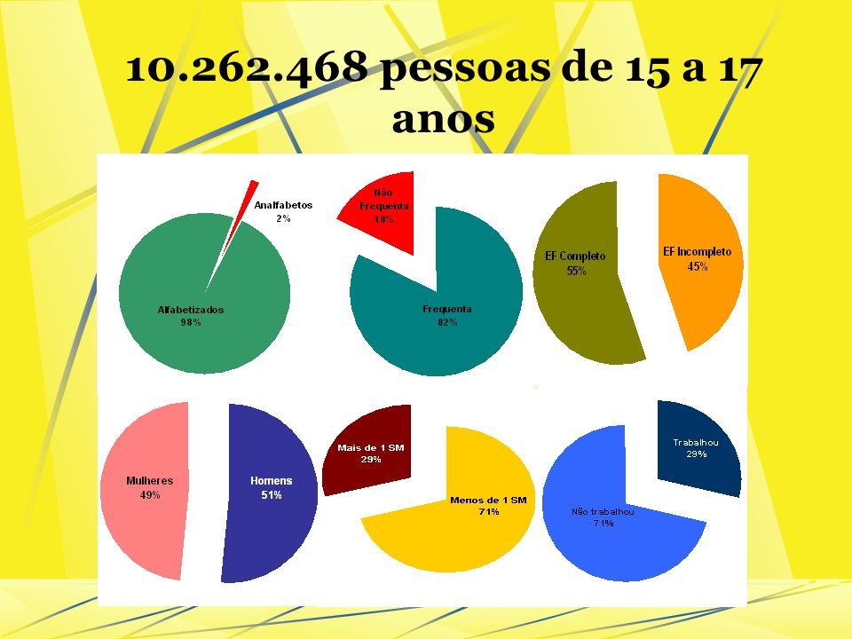 10.262.468 pessoas de 15 a 17 anos