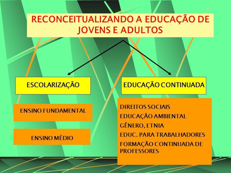 RECONCEITUALIZANDO A EDUCAÇÃO DE JOVENS E ADULTOS