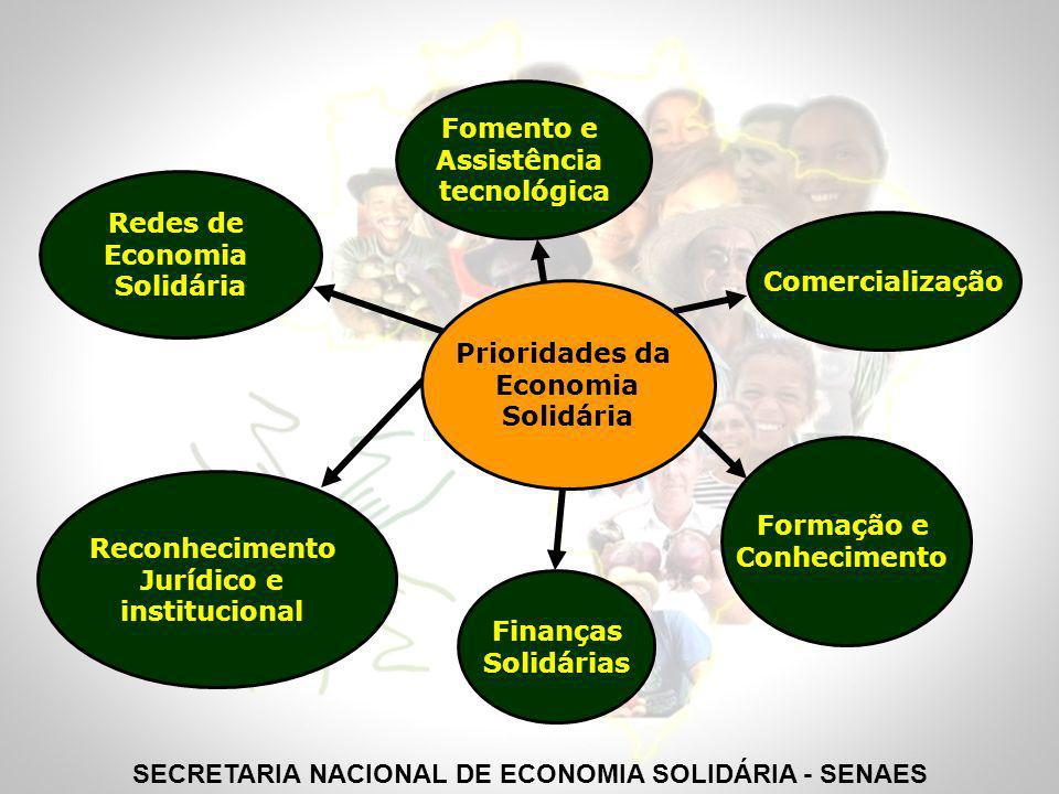 SECRETARIA NACIONAL DE ECONOMIA SOLIDÁRIA - SENAES
