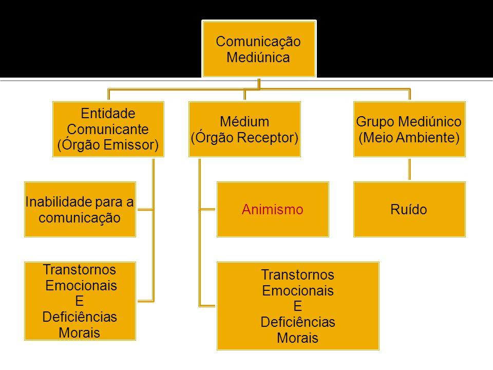 ComunicaçãoMediúnica. Entidade. Comunicante. (Órgão Emissor) Inabilidade para a. comunicação. Transtornos.