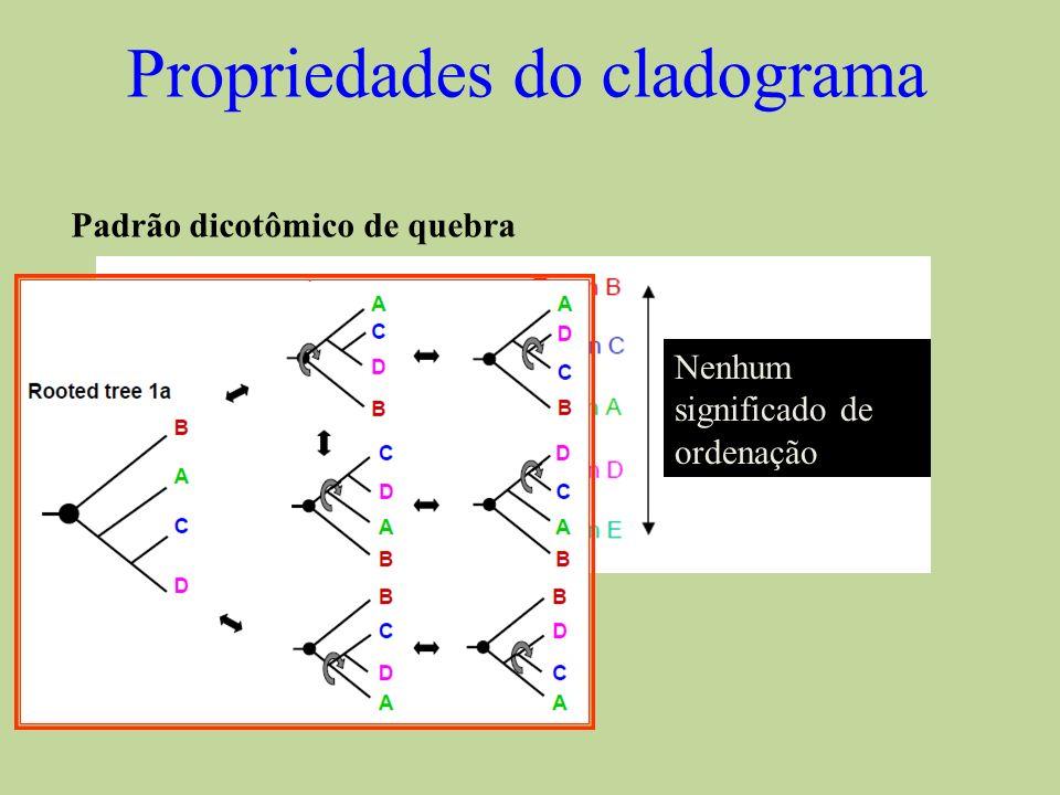 Propriedades do cladograma