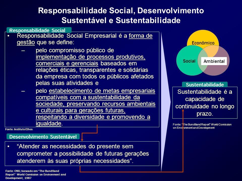 Responsabilidade Social, Desenvolvimento Sustentável e Sustentabilidade