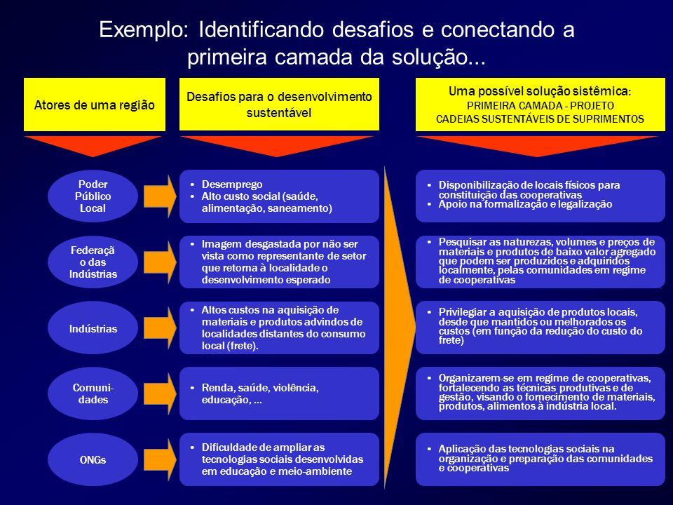 Exemplo: Identificando desafios e conectando a primeira camada da solução...
